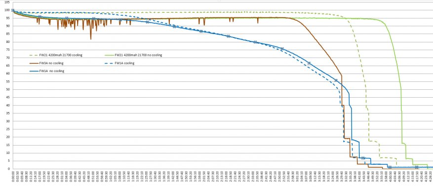 مراجعة مقارنة للمصابيح الساطعة Lumintop FW21 و Lumintop FW1A و Lumintop FW3A 46