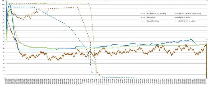 مراجعة مقارنة للمصابيح الساطعة Lumintop FW21 و Lumintop FW1A و Lumintop FW3A 48