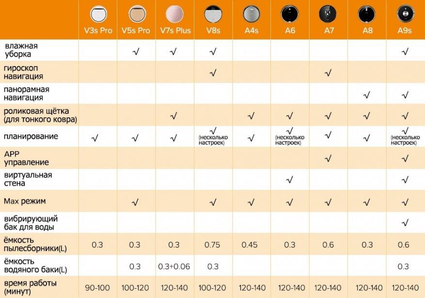 Пылесосы Thomas с аквафильтром: рейтинг лучших моделей   советы перед покупкой