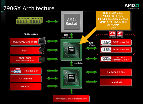 Ixbt Labs Amd 790gx Chipset Page 1 Introduction Testbed