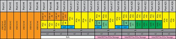 билет порты ввода вывода типы портов: