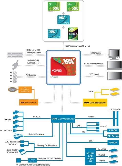 SATA 2.0 и 8 портов USB
