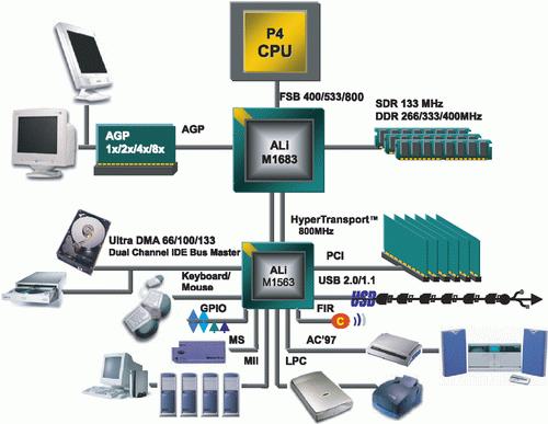 ALI M1535+ USB WINDOWS 7 DRIVERS DOWNLOAD (2019)