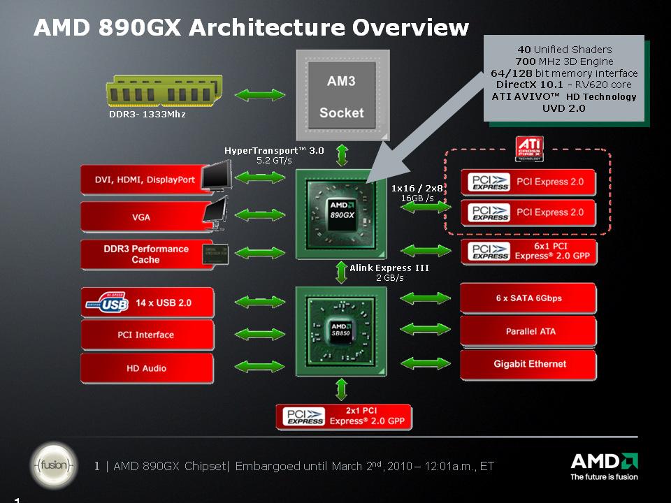 AMD 890GX Socket AM3