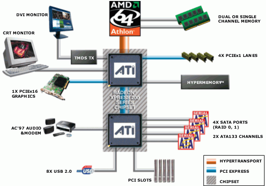 Ati Rs480m Chipset Drivers