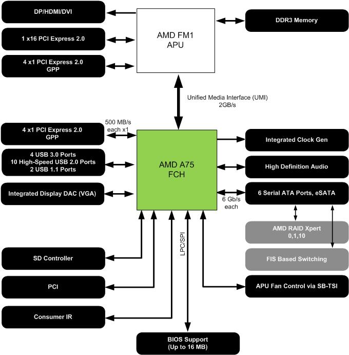 блок-схема чипсета (FCH) AMD