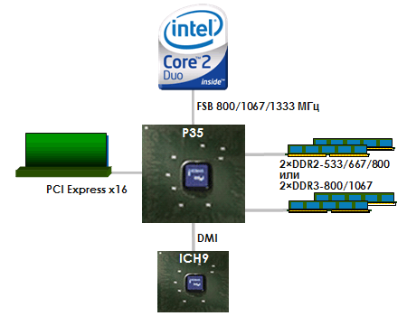 http://www.ixbt.com/mainboard/images/i3x-chipsets/intel-p35-block.png