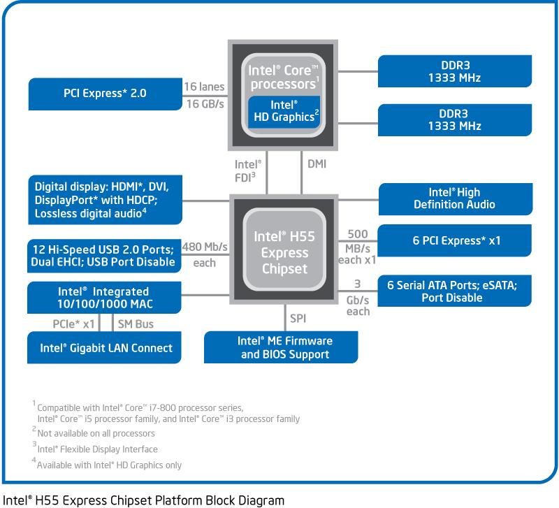 Схема чипсета материнской платы.  Новинка построена на базе набора логики Intel H77 Express, среднего чипсета в...