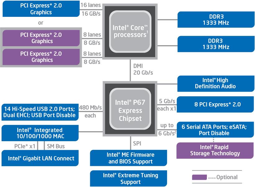 Intel P67 Express