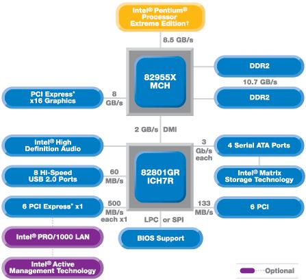 Intel express driver chipset 945gm mobile