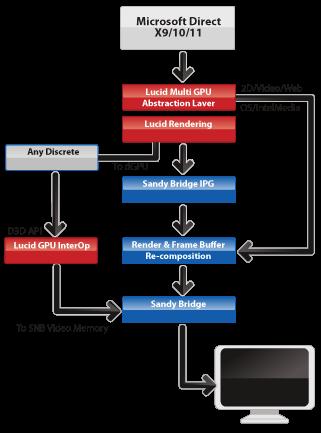 Drivers Lucidlogix Virtu MVP 2.0 Graphics
