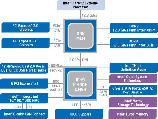 Intel X48 Specs