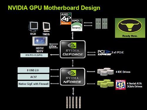 NVIDIA nForce 430/410 Serial ATA Controller Driver