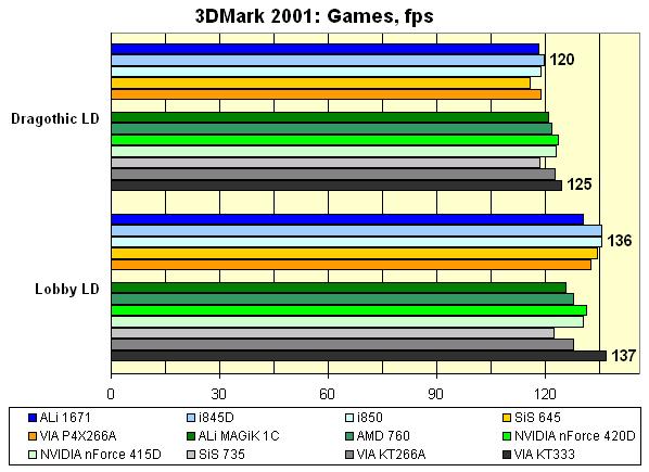 13dm Games