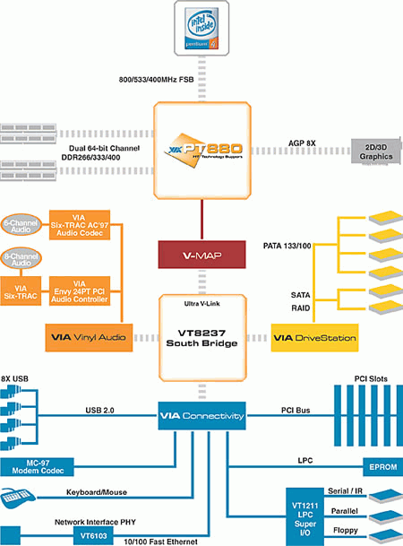 Блок-схема чипсета VIA PT880 Pro.