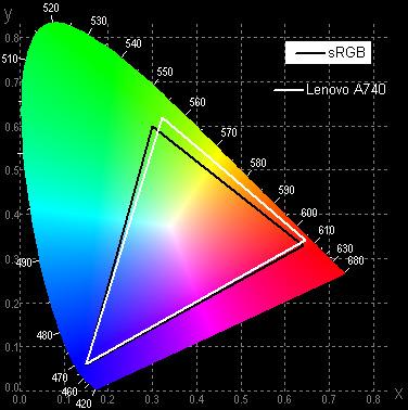 Экран моноблока Lenovo A740, цветовой охват