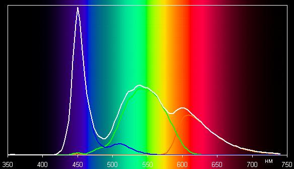 Экран моноблока Lenovo A740, спектр