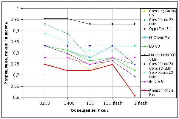 amazon-fire-phone-graph-noise.jpg