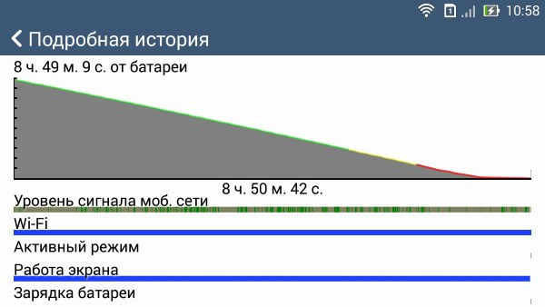Расход батареи смартфона Asus Zenfone 6