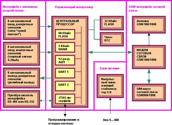 Внутреннее строение модуля GSM Модуль GM9/18-485М.