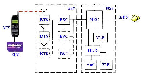 архитектура сети GSM.