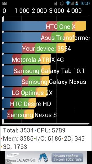 Обзор коммуникатора Huawei Ascend P1