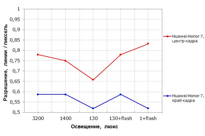 HuaweiHonor 7 16Gb отзывы — 185 отзывов от реальных владельцев про Мобильные телефоны HuaweiHonor 7 16Gb