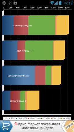 Huawei Honor, Quadrant Standard test results
