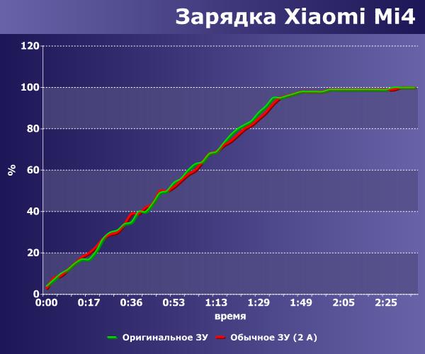 Скорость зарядки Xiaomi Mi4