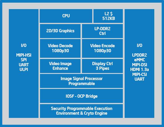 Блок-схема Intel Atom