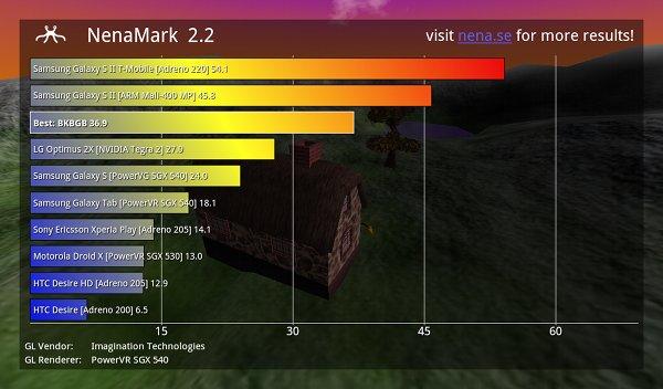 Результаты тестирования Medfield в NenaMark 2