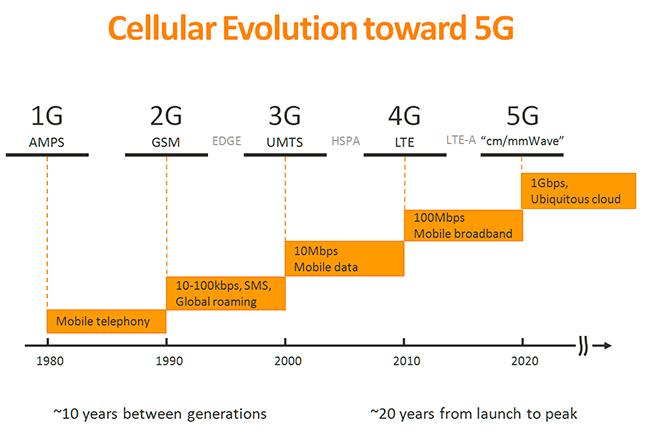 Могут ли это быть сотовые сети  А почему бы и нет  Как видим, они постоянно  эволюционировали. Начали мы с первого поколения сетей (которое в России  удалось ... 5c74e5409d3