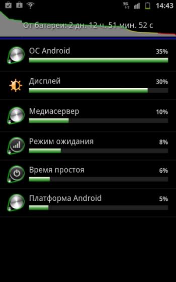 энергопотребление Galaxy Note