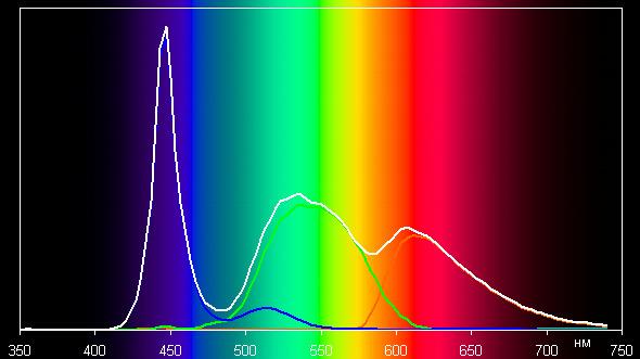 ЖК-монитор Asus ROG Swift PG258Q, спектр