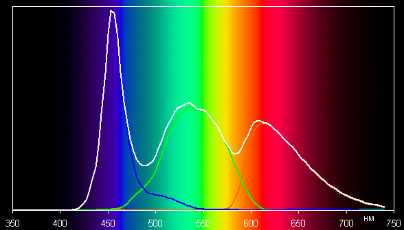 ЖК-монитор BenQ PD3200U, спектр