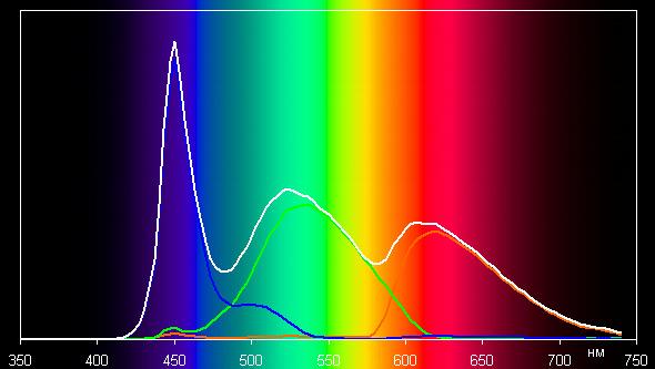 ЖК-монитор Dell UltraSharp U2715H, спектр