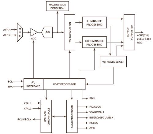 Блок-схема TVP5150AM1.