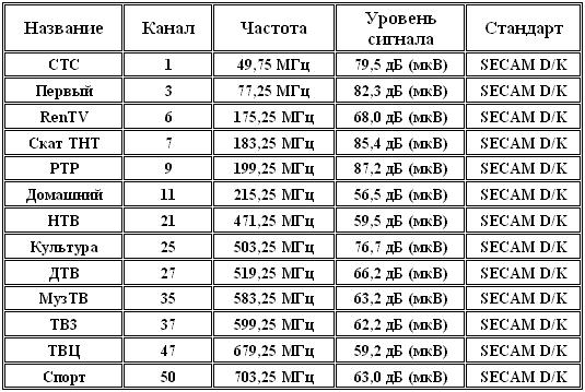 Список эфирных каналов при