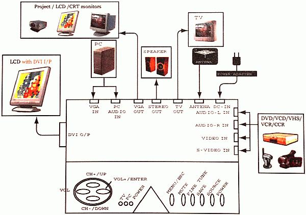 например, CRT-монитор