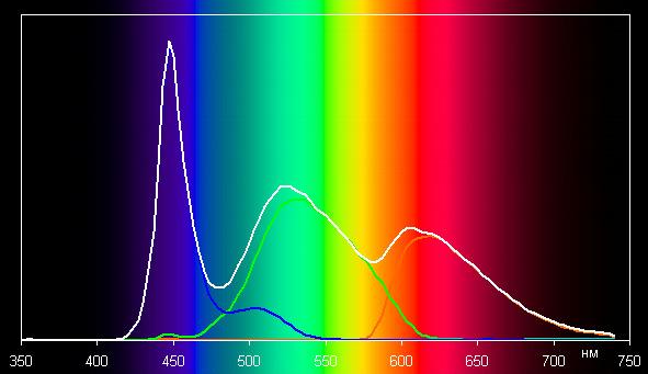 ЖК-монитор LG 34UC99, спектр