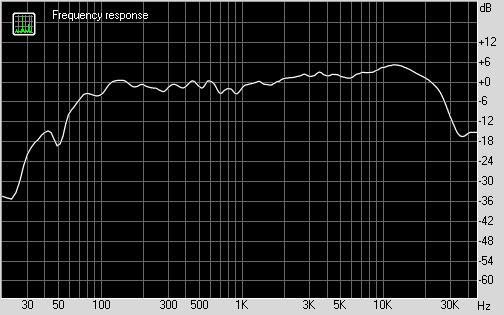 График АЧХ Sven Stream Mega R