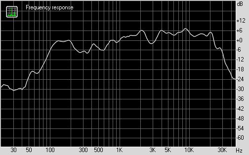 График АЧХ Sven SPS-702