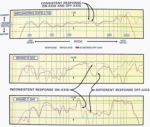 Программа Измерения Частоты Звука