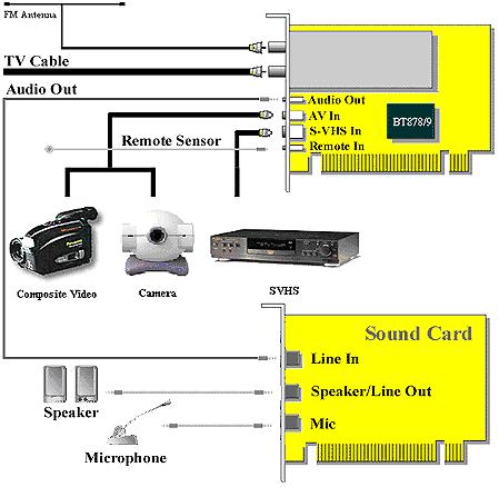 вход ИК-приемника. композитный вход видео. антенна FM тюнера. антенна TV тюнера.
