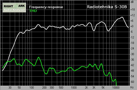 колонок Radiotehnika S-30B