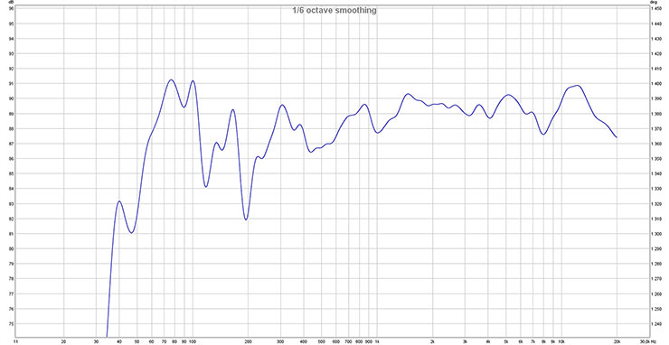 результаты тестирования, АЧХ колонок Monitor Audio Silver 300