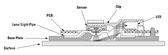 В целом система оптического слежения мышей, помимо микросхемы-сенсора, включает еще несколько базовых элементов.