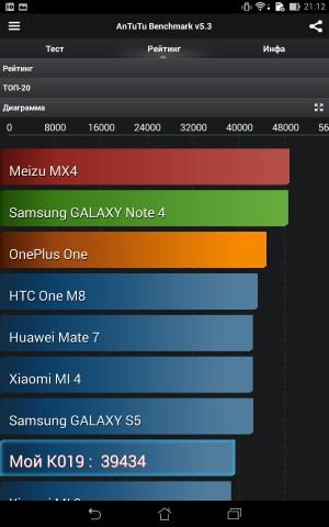 Производительность Asus Fonepad 7 (FE375CG)