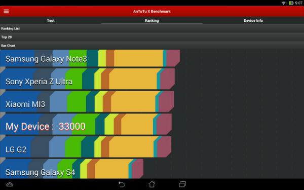 Результаты тестирования Asus Transformer Pad Infinity 2013 в AnTuTu Benchmark