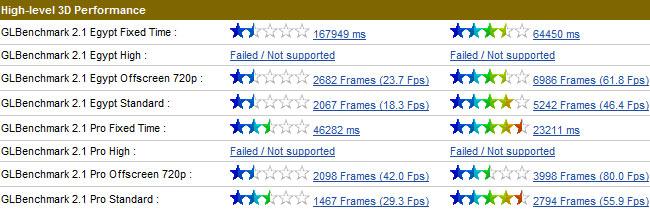Результаты тестирования ASUS Eee Pad Slider и ASUS Eee Pad Transformer Prime в GL Benchmark 2.1
